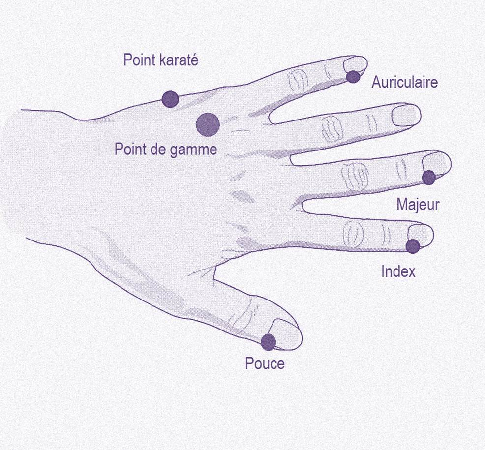 EFT, points de tapotement des doigts